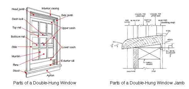 Double Hung Window Parts For Website Oak Brothers